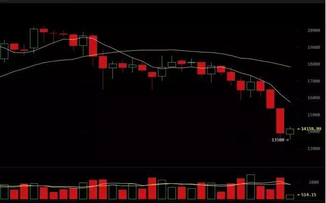 如果你的虚拟货币资产缩水了90%,你会怎样做?_aicoin_图2