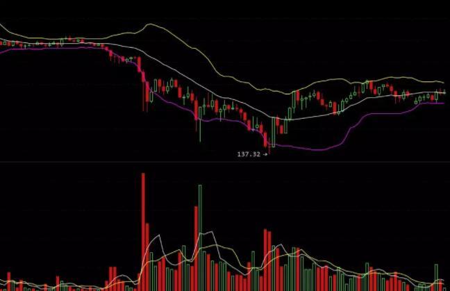 沉寂的市场才是最好的机会!