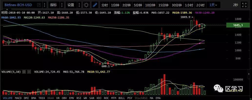 5.10今日币评_aicoin_图6