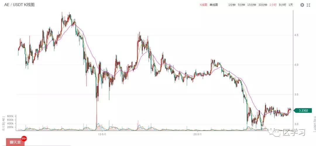 一个利空消息都找不到,新一轮趋势或将开始 5.26今日币评_aicoin_图3