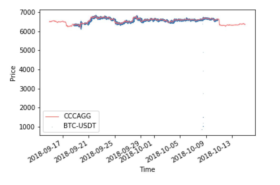 加密币交易平台行业详细报告(来自 CryptoCompare )