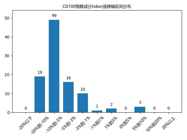 ChaiNext指数日报1127丨W短期底部将成但不稳固