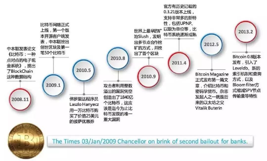 比特币发展十年,一文读懂区块链的前世今生