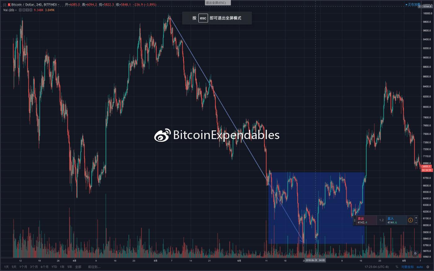 BTCUSDSHORTS(Bitfinex)变化趋势与BTCUSD价格趋势变化历史图形复盘_aicoin_图4