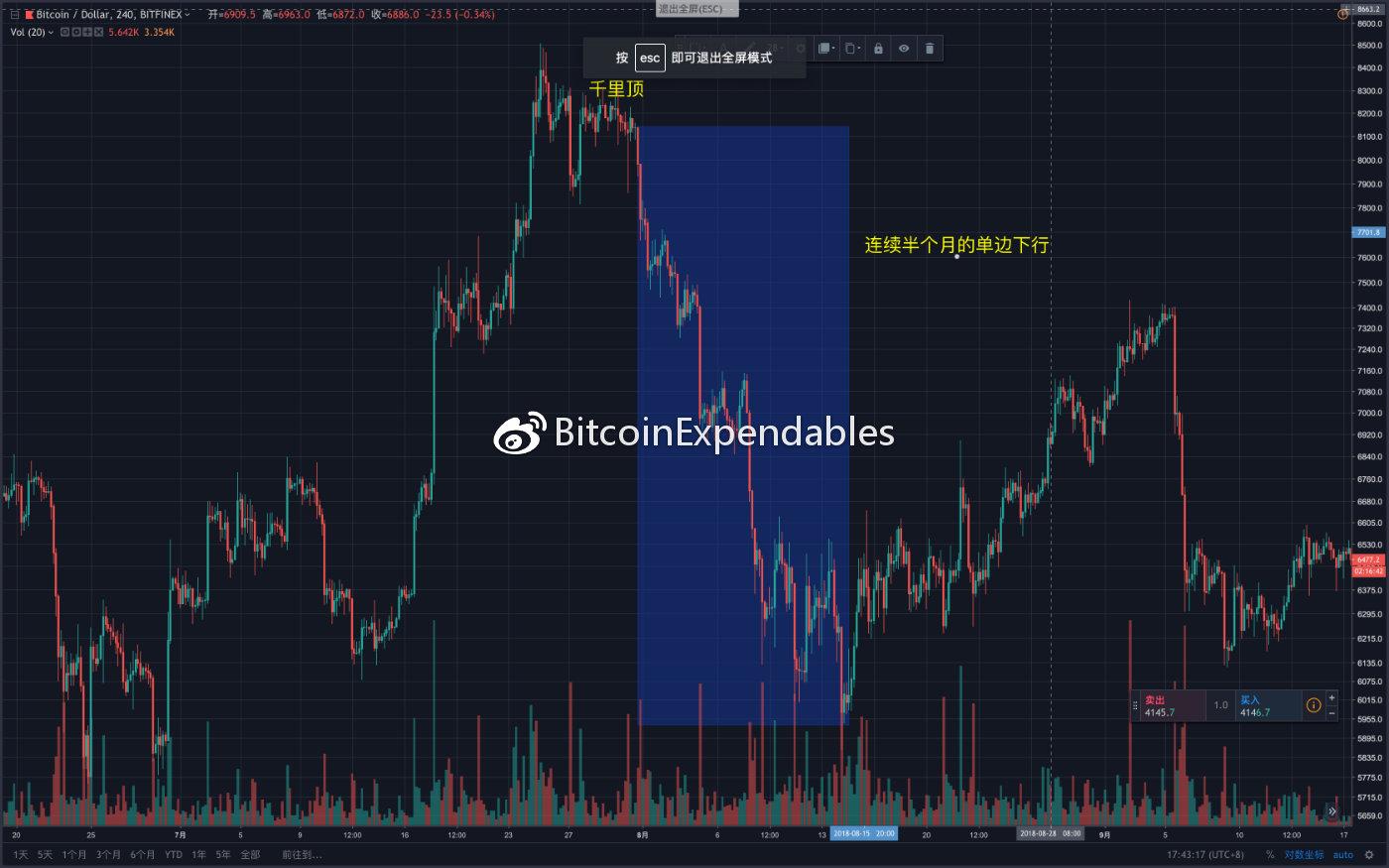 BTCUSDSHORTS(Bitfinex)变化趋势与BTCUSD价格趋势变化历史图形复盘_aicoin_图6