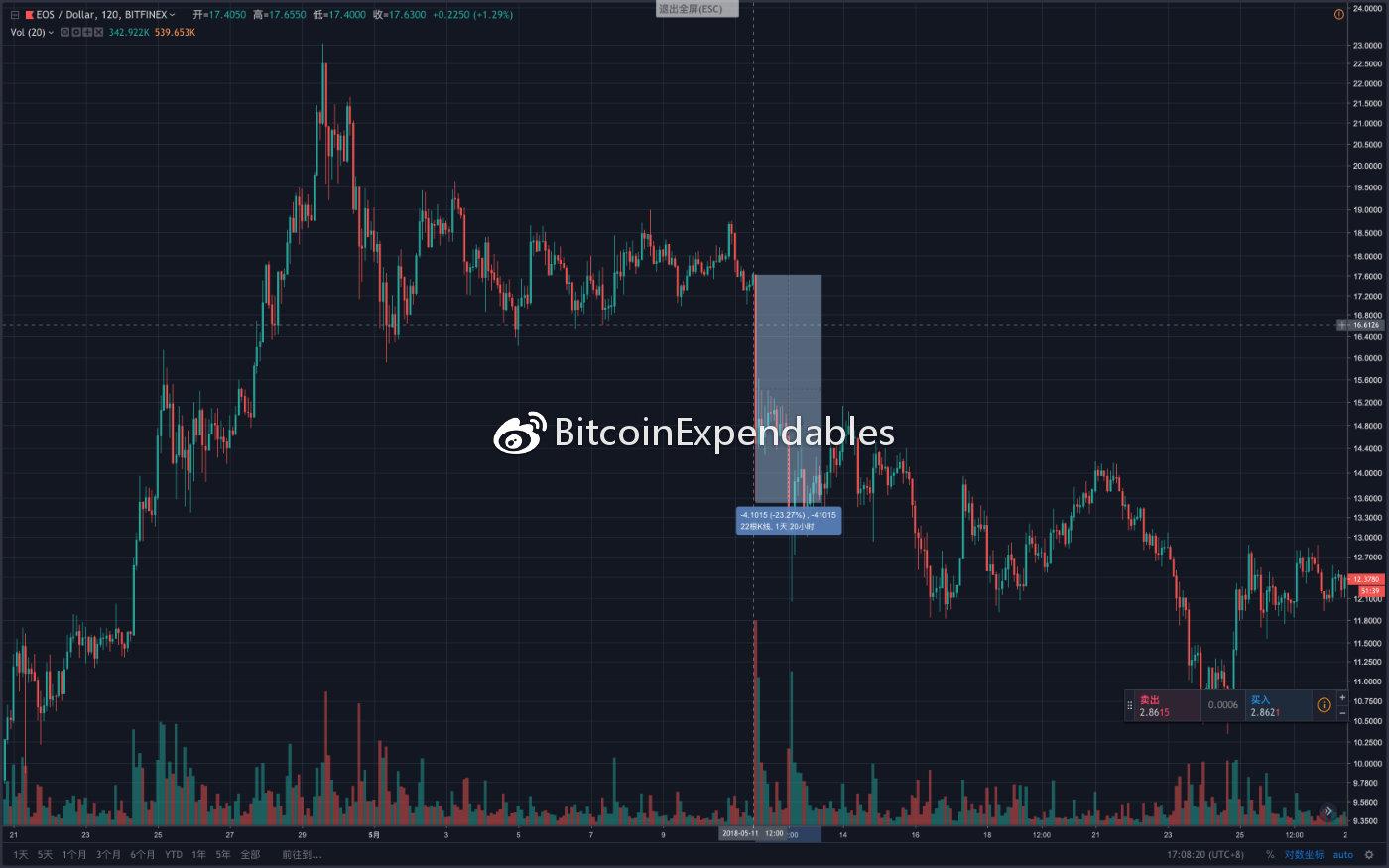 BTCUSDSHORTS(Bitfinex)变化趋势与BTCUSD价格趋势变化历史图形复盘_aicoin_图2