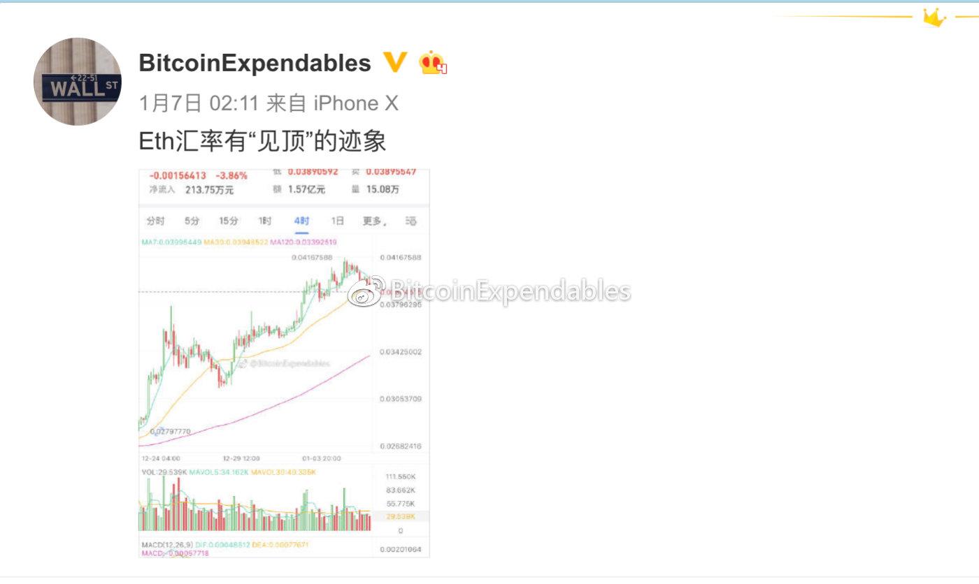 BTCUSDSHORTS(Bitfinex)变化趋势与BTCUSD价格趋势变化历史图形复盘_aicoin_图13