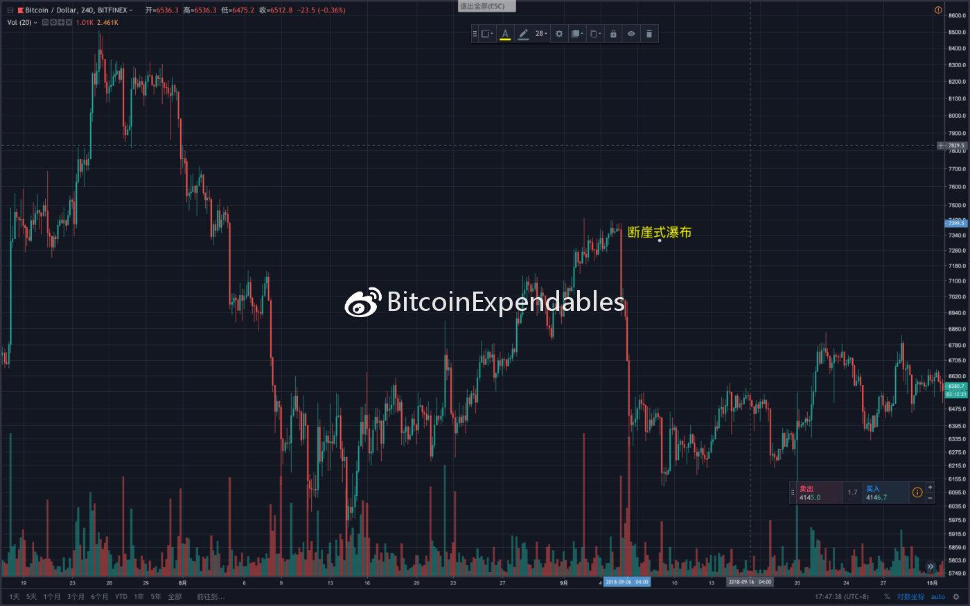 BTCUSDSHORTS(Bitfinex)变化趋势与BTCUSD价格趋势变化历史图形复盘_aicoin_图7