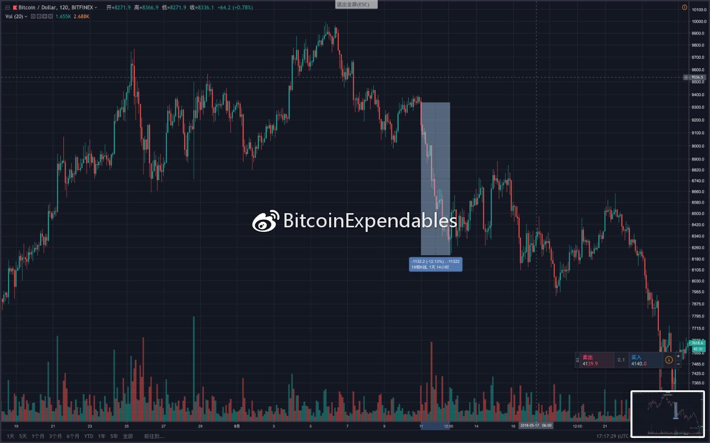 BTCUSDSHORTS(Bitfinex)变化趋势与BTCUSD价格趋势变化历史图形复盘_aicoin_图3
