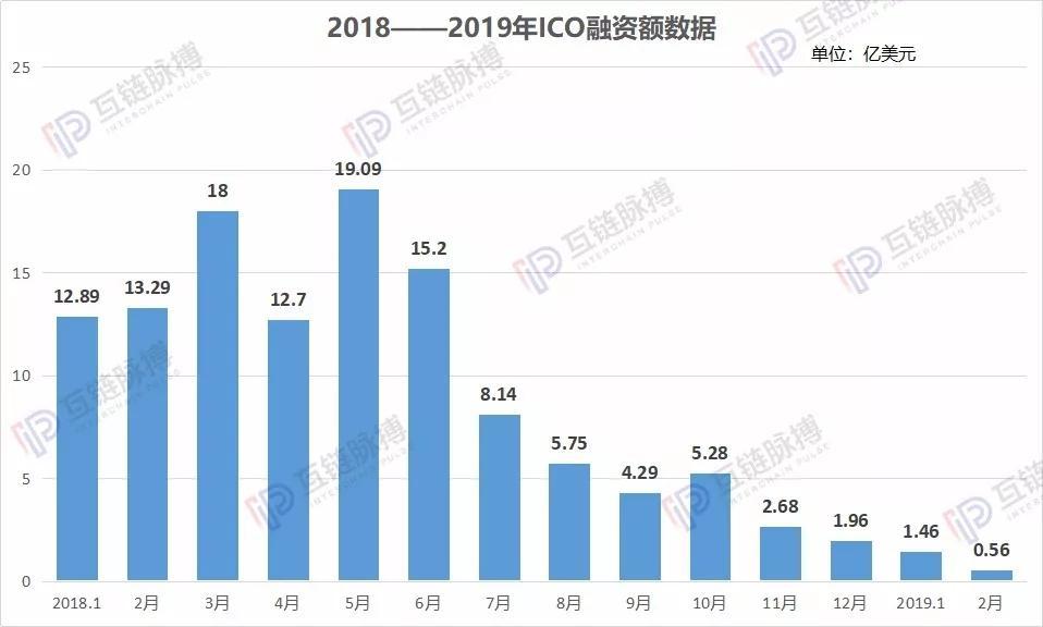 2月ICO月报:只有0.56亿美元 ICO模式正无人问津_aicoin_图2