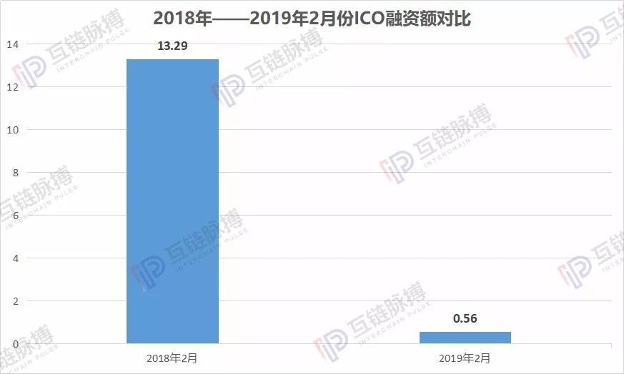 2月ICO月报:只有0.56亿美元 ICO模式正无人问津_aicoin_图3