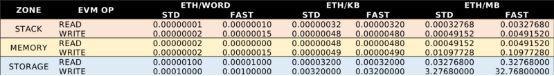 区块链3.0周年记:为落地应用而迭代,区块链3.0技术进步梳理_aicoin_图4