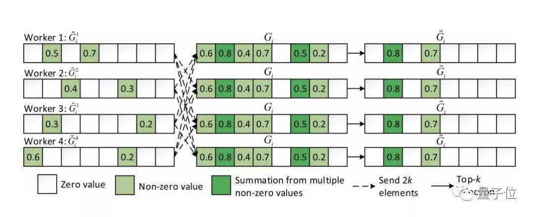 提升12倍!香港浸会大学与MassGrid发布低带宽高效AI训练新算法