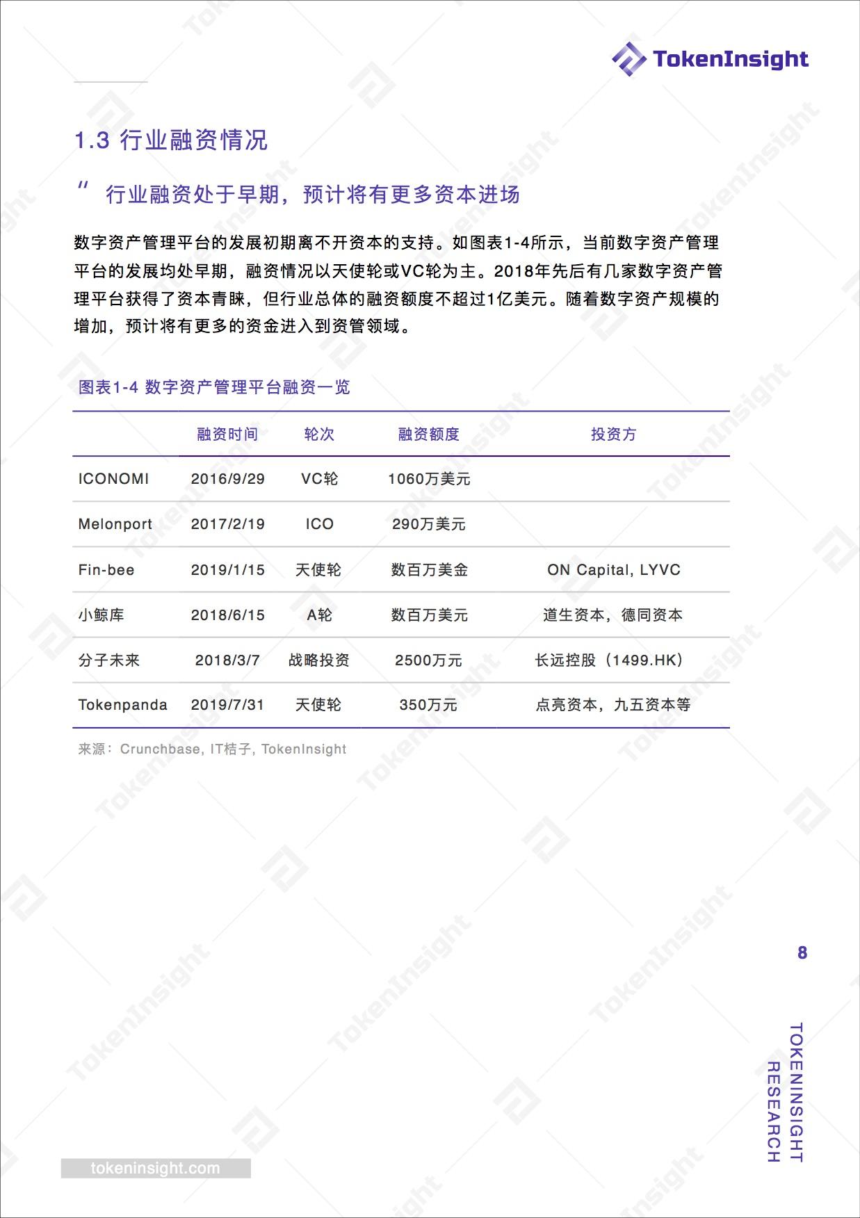 数字资产管理平台行业研究报告