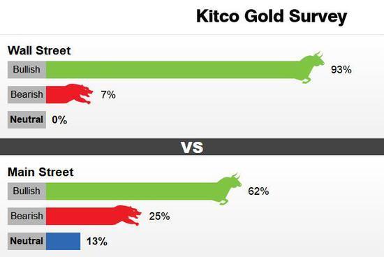 人民币破7黄金T+D大涨近3%!贵金属已成时下投资首选?_aicoin_图4