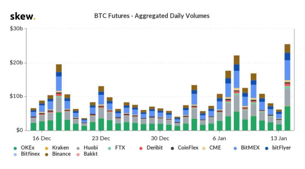 全球交易量达250亿美元,CME比特币未平仓合约大幅度增加_aicoin_图2