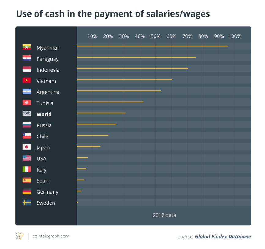 支付宝、微信中夹缝生存的现金,会因央行数字货币消失吗?_aicoin_图2