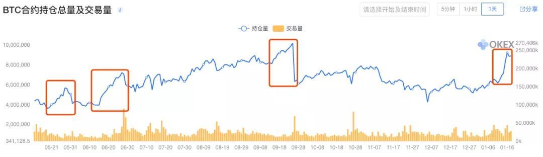 USDT持续负溢价,大盘上涨的资金从何而来?_aicoin_图3