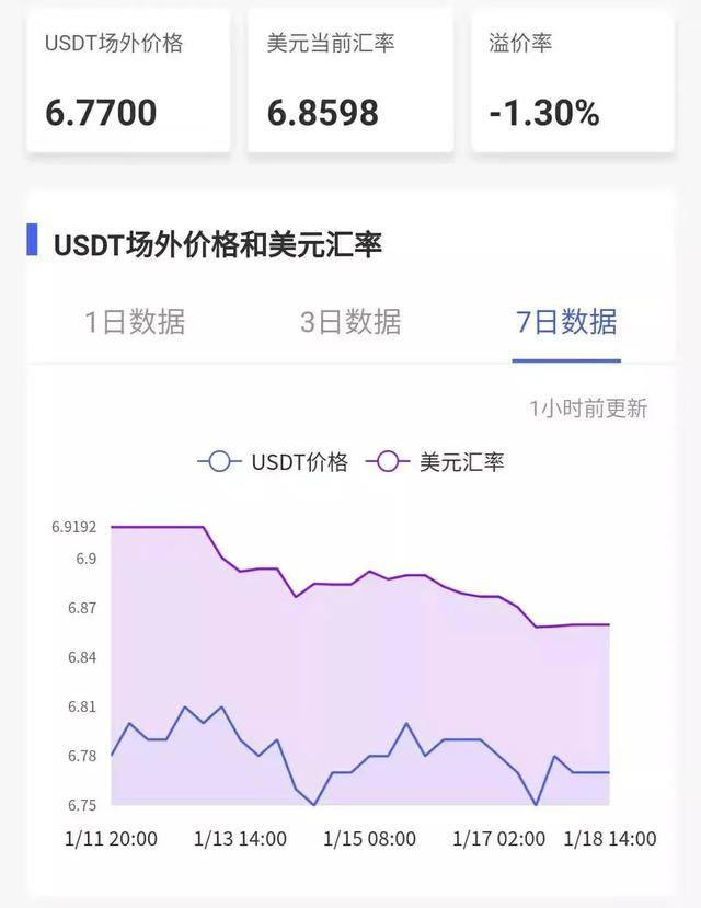 USDT持续负溢价,大盘上涨的资金从何而来?_aicoin_图1