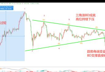 大兴:比特币周线高位死叉 波动率下降 期权市场加剧空头 交割在即