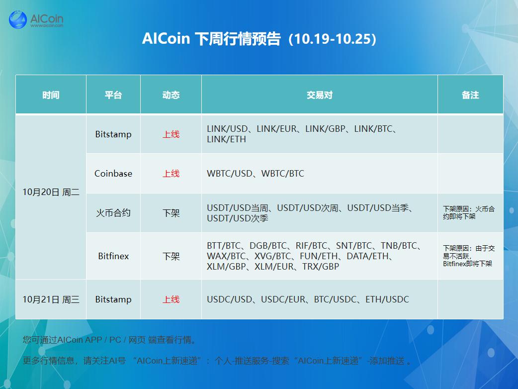 预告   AICoin下周行情(10.19-10.25)_aicoin_图1