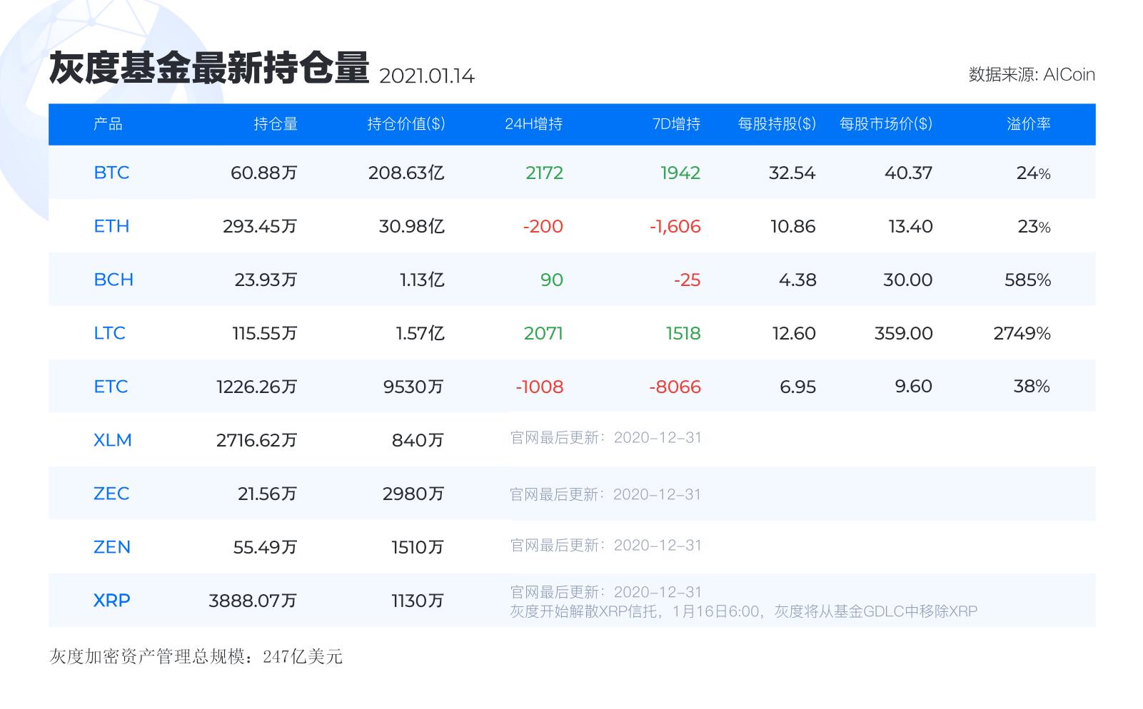灰度基金最新持仓丨1月14日_aicoin_图1