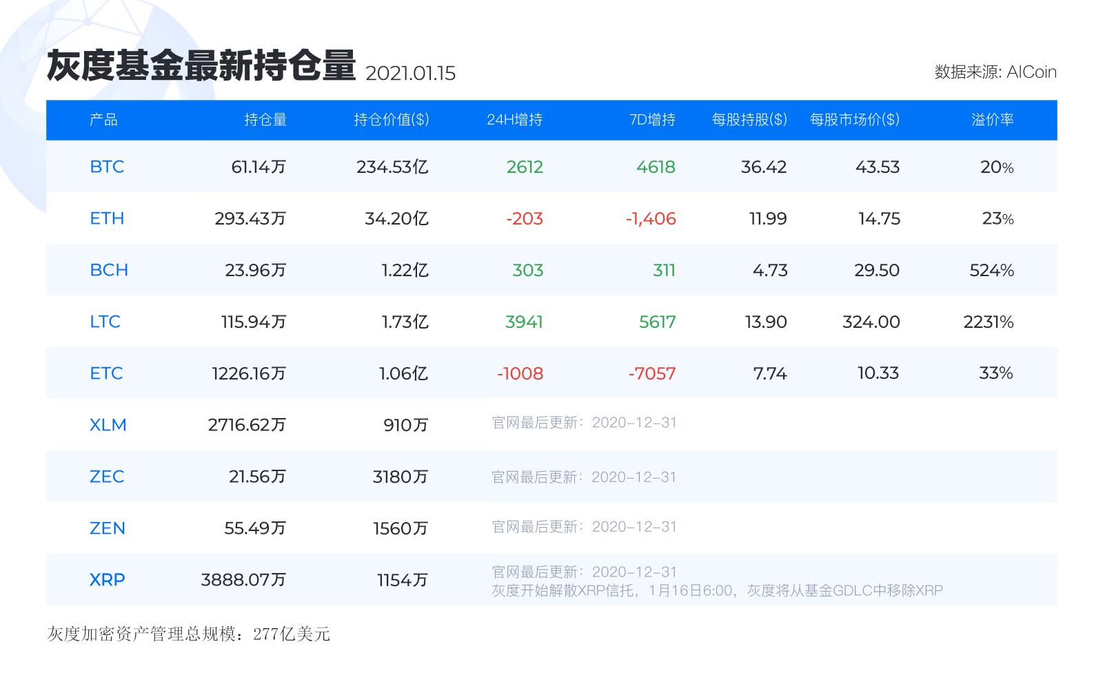 灰度基金最新持仓丨1月15日_aicoin_图1