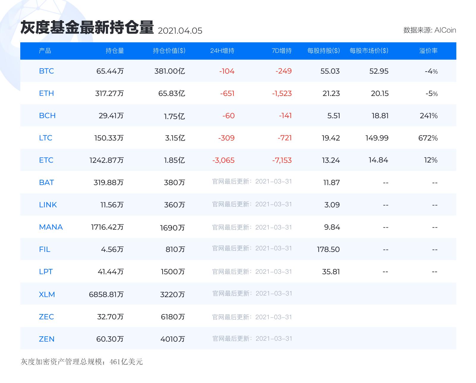灰度基金最新持仓丨4月6日_aicoin_图1