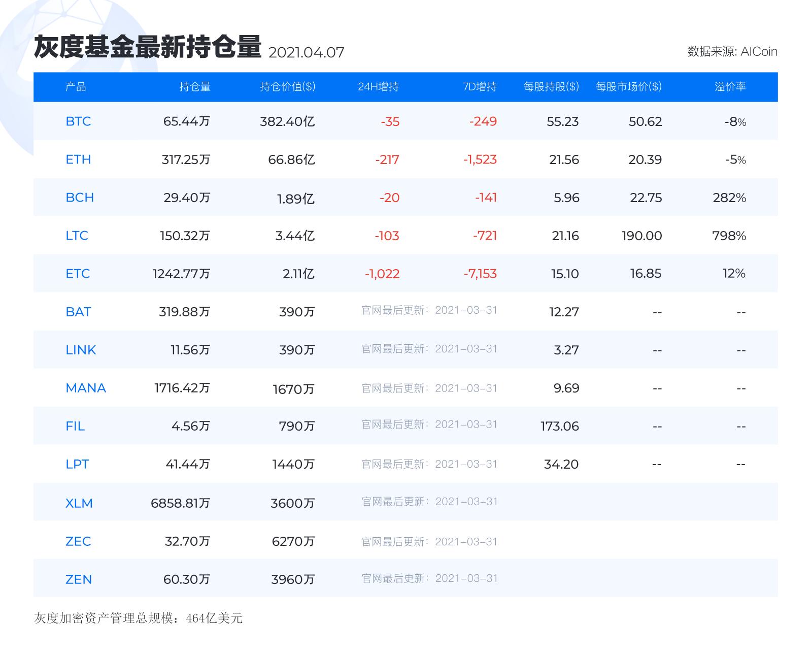 灰度基金最新持仓丨4月7日_aicoin_图1