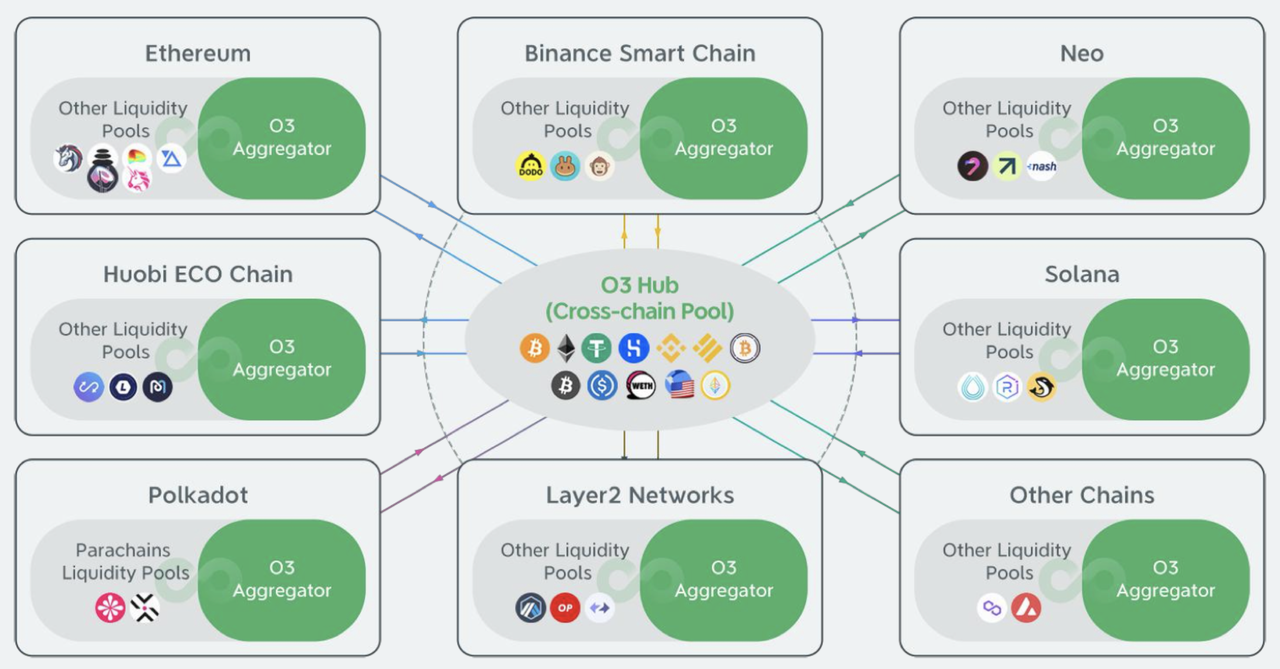 从 DeFi 跨链市场了解 O3 Swap