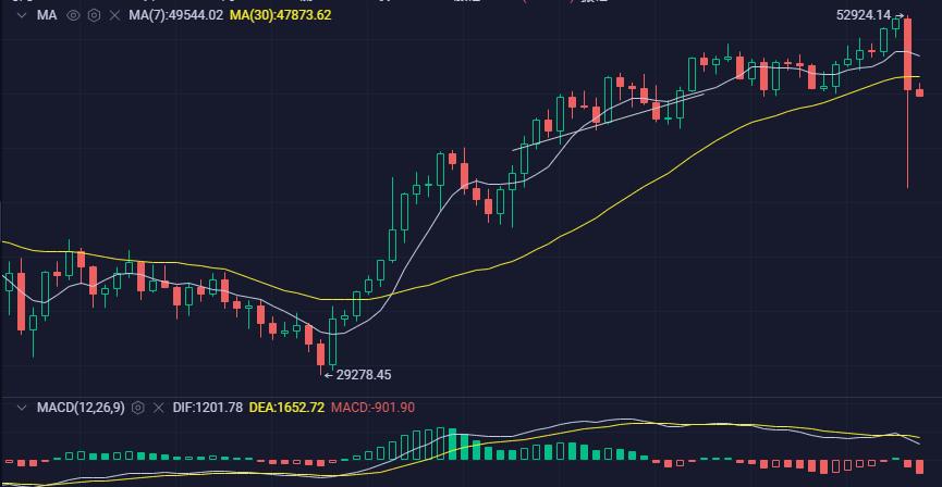 市场现状处于顶部还是底部?
