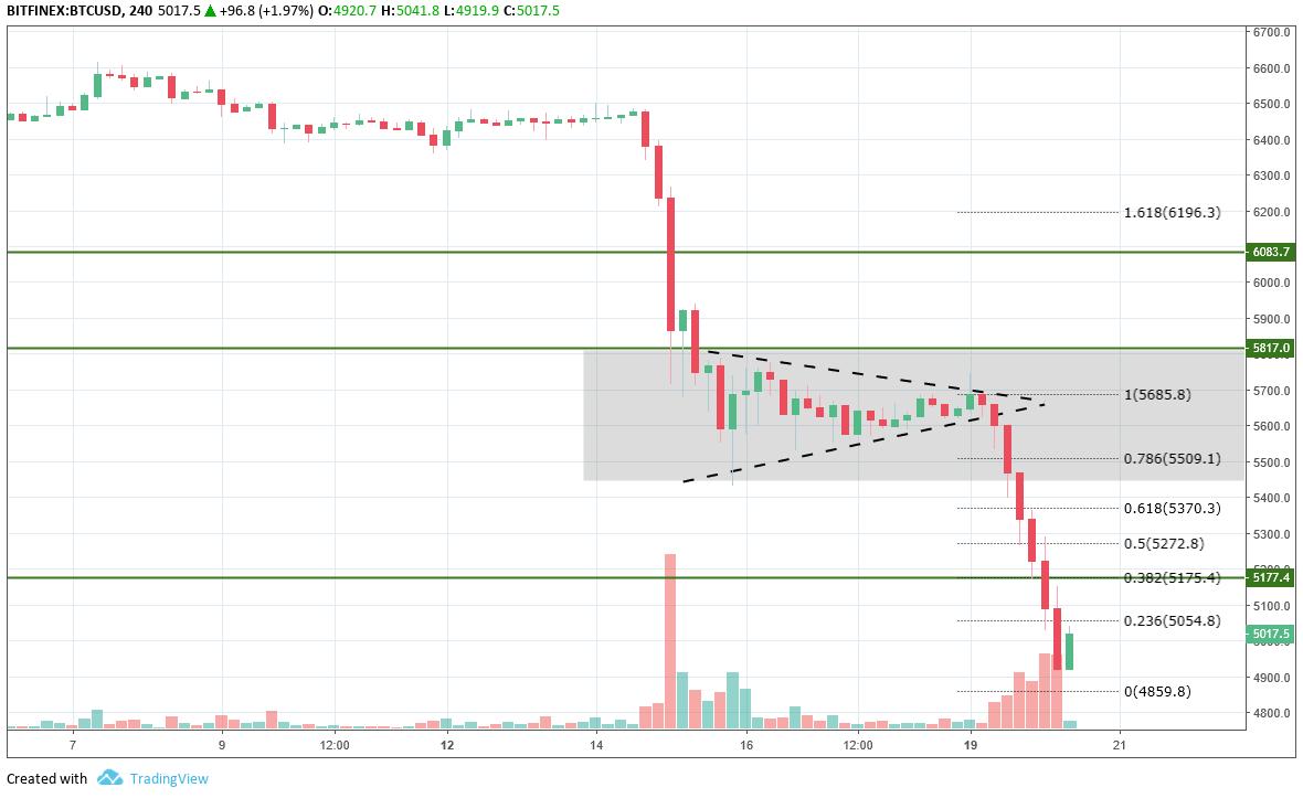 早盘分析 | BTC急跌引发集体跳水 XRP抗跌性凸显逆市独涨