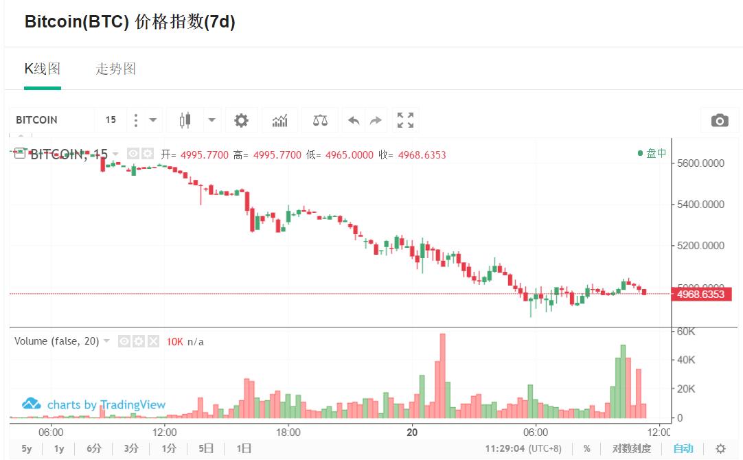 小葱龙虎榜 | 比特币创一年新低,资金出逃超63亿人民币!