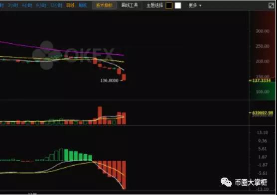 市场为什么大跌?短线反弹的信号是啥?