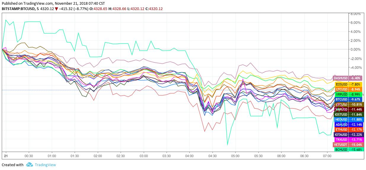 11月21日小葱早报 | 比特币期货连续两天创收盘历史新低;Bakkt比特币期货推迟至明年