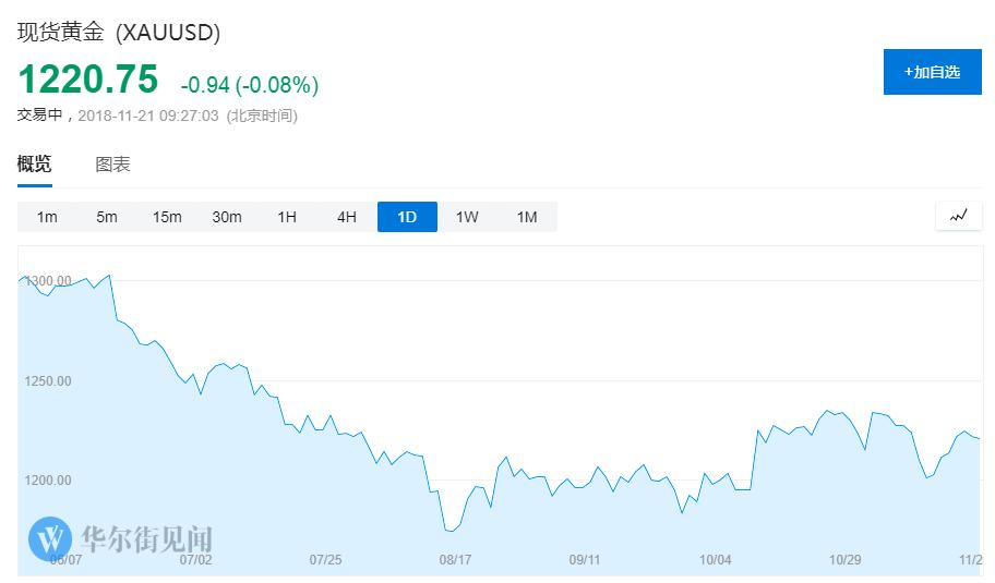 股债油齐施压 投资者已经无处可逃