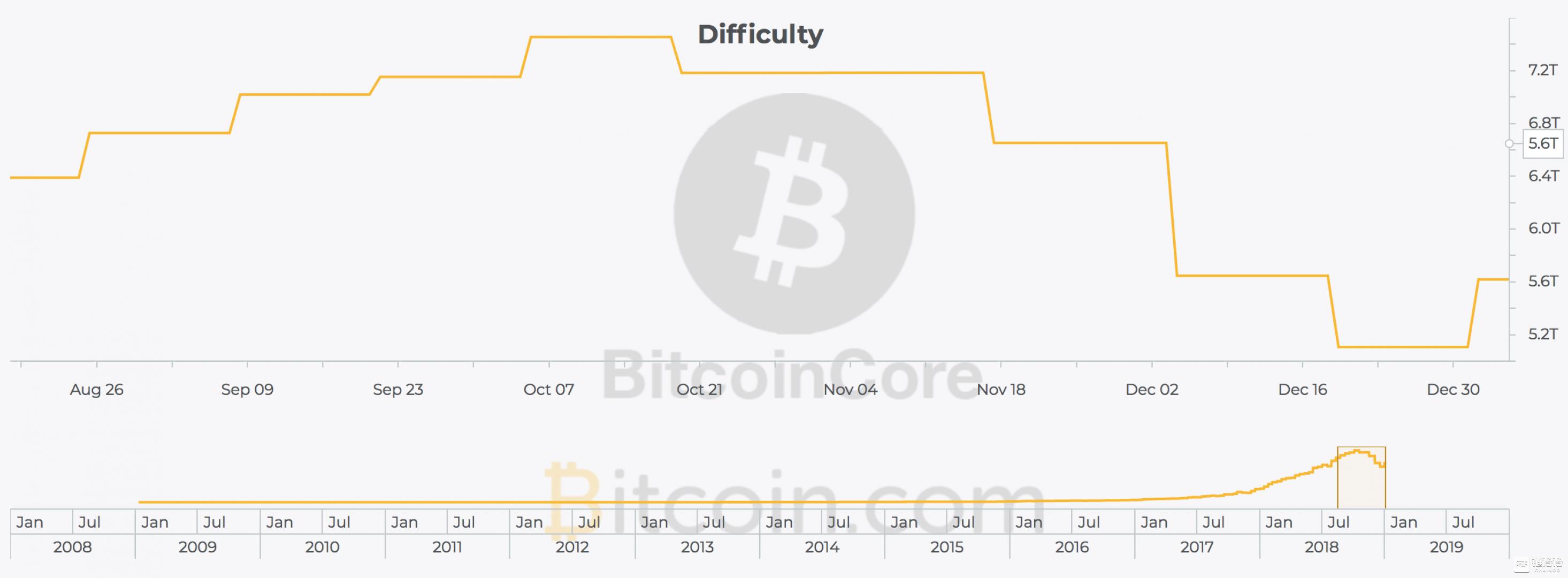 数据来源:Bitcoin.com