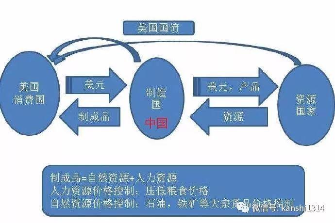 肖磊:美国是如何给全世界国家设计金融赌局的?_aicoin_图5