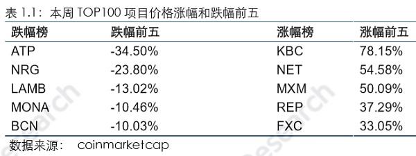 火币区块链行业周报(第七十八期)2019.9.2-9.8_aicoin_图2