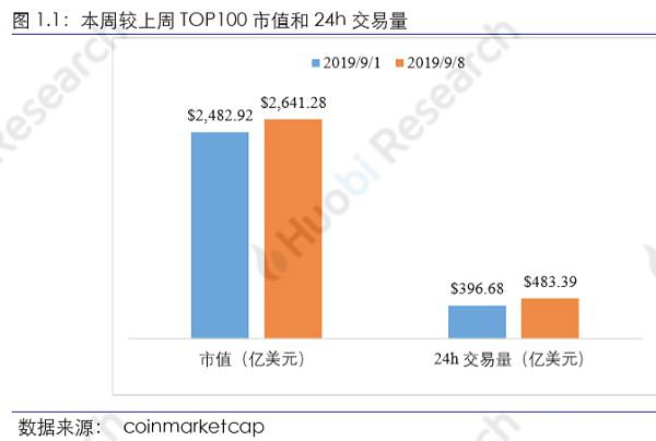 火币区块链行业周报(第七十八期)2019.9.2-9.8_aicoin_图3