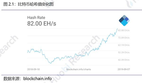 火币区块链行业周报(第七十八期)2019.9.2-9.8_aicoin_图9