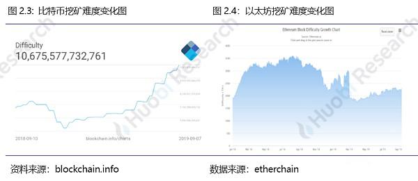火币区块链行业周报(第七十八期)2019.9.2-9.8_aicoin_图11
