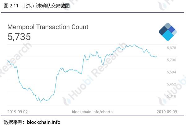 火币区块链行业周报(第七十八期)2019.9.2-9.8_aicoin_图16