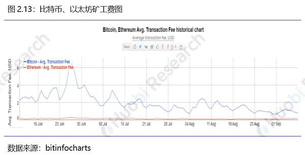 火币区块链行业周报(第七十八期)2019.9.2-9.8_aicoin_图18