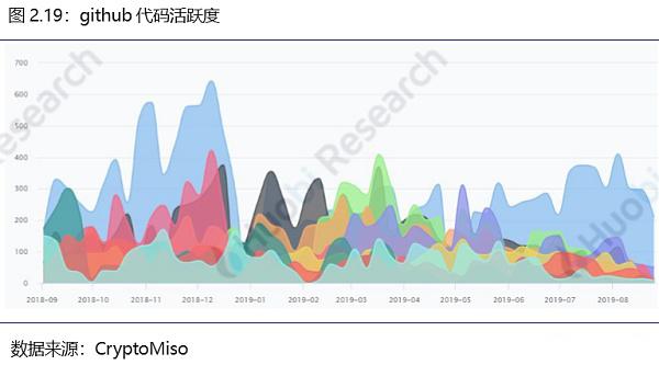 火币区块链行业周报(第七十八期)2019.9.2-9.8_aicoin_图22